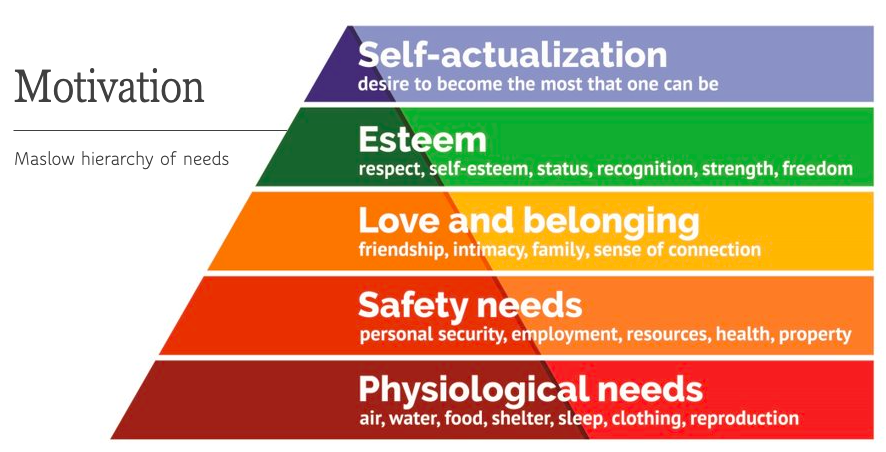 Motivation - Maslow's Hierarchy of Needs